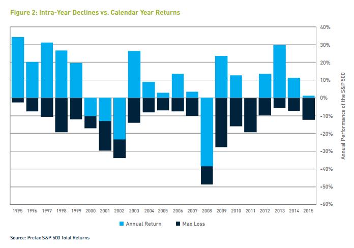 Calendar Year Returns : Market chart intra year declines vs calendar